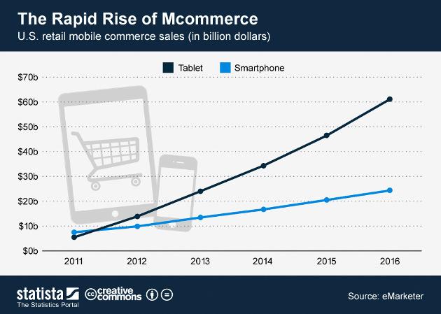 El crecimiento del mCommerce en Estados Unidos. Fuente: Statista