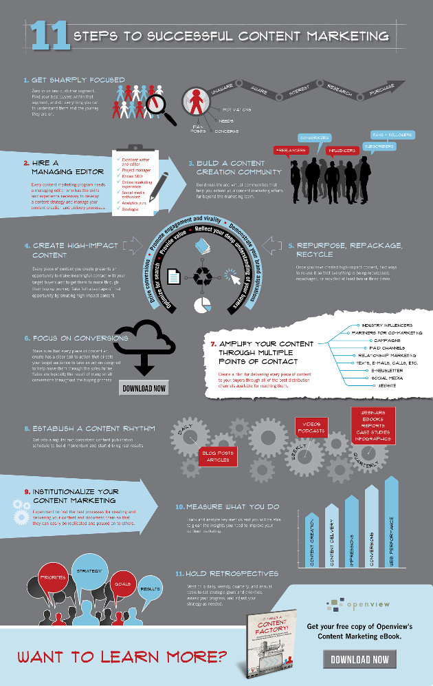 Fuente: http://labs.openviewpartners.com/files/2013/11/Content-Factory-Infographic-v7.jpg