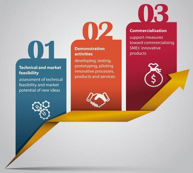 Las tres fases del SME Instrument