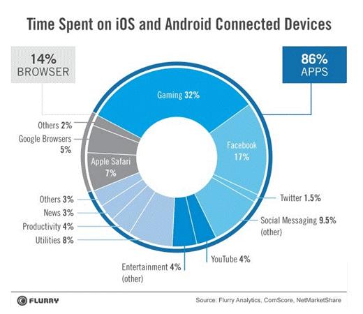 Uso de smartphones según un estudio de Flurry